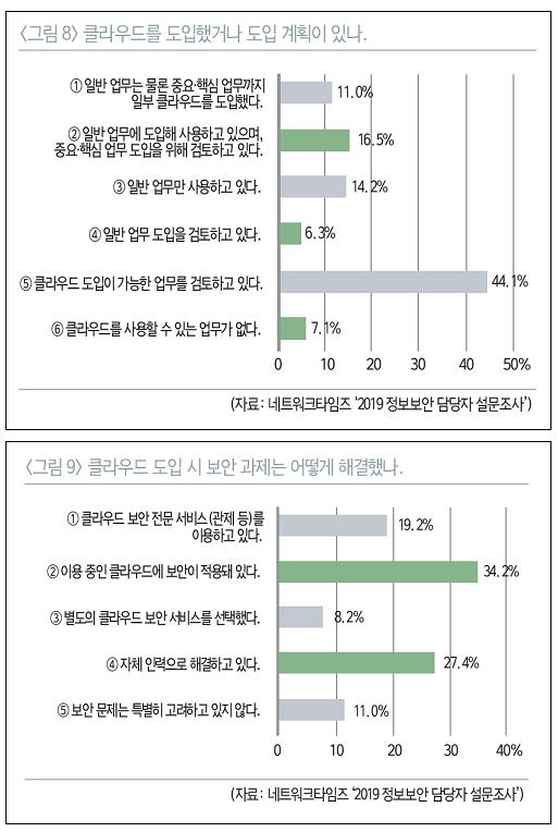 네트워크타임즈 '2019 정보보안 담당자 설문조사'